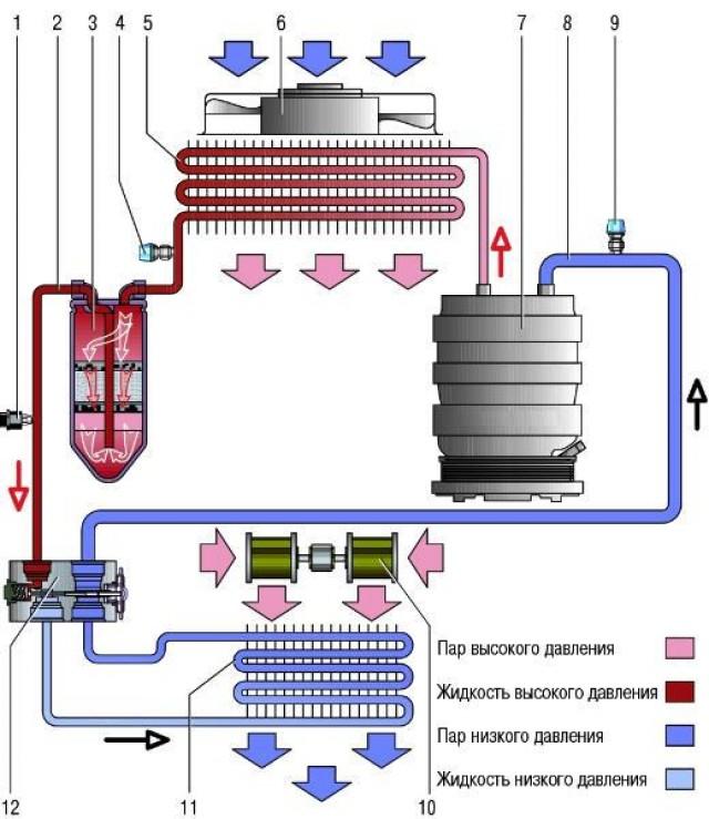 Принципиальная схема движения хладагента в системе кондиционирования воздуха Датсун он-До и ми-До:
