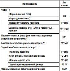Безымянный8 Характеристики ламп ДХО, птф, ближнего и дальнего света на Datsun on Do и mi Do